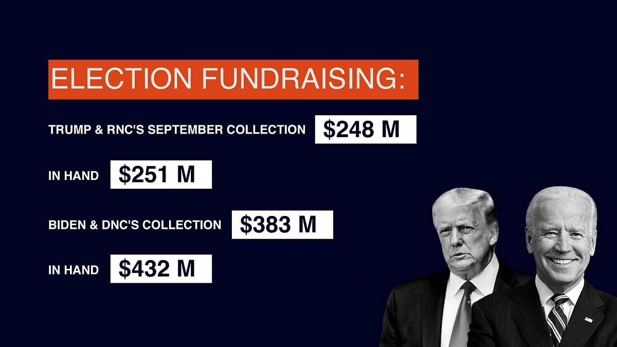 Election Fundraising by both parties.