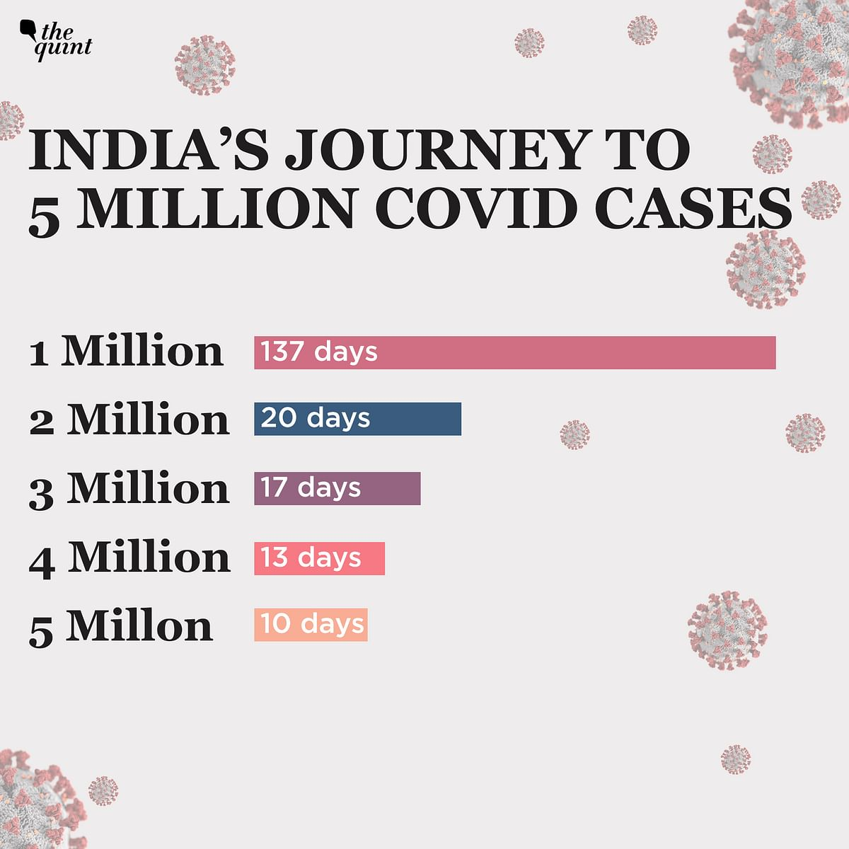 India Crosses 1 Lakh COVID Deaths; Here Is How We Got There