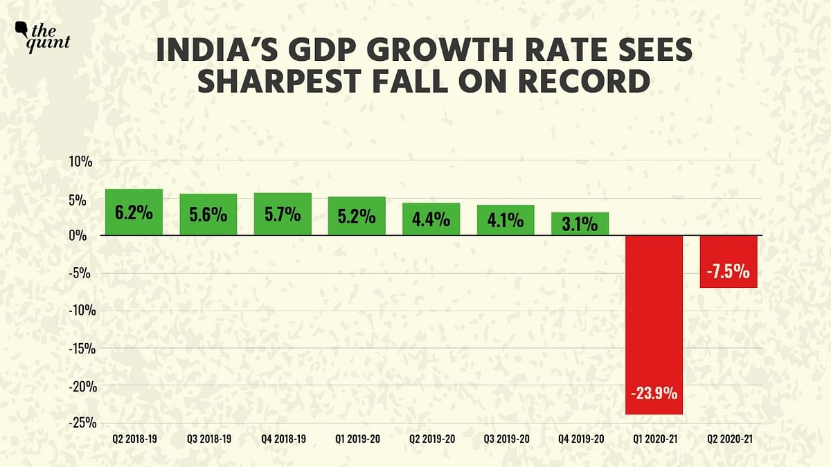 India's GDP Contracts 7.5% in Q2; Country in Technical Recession