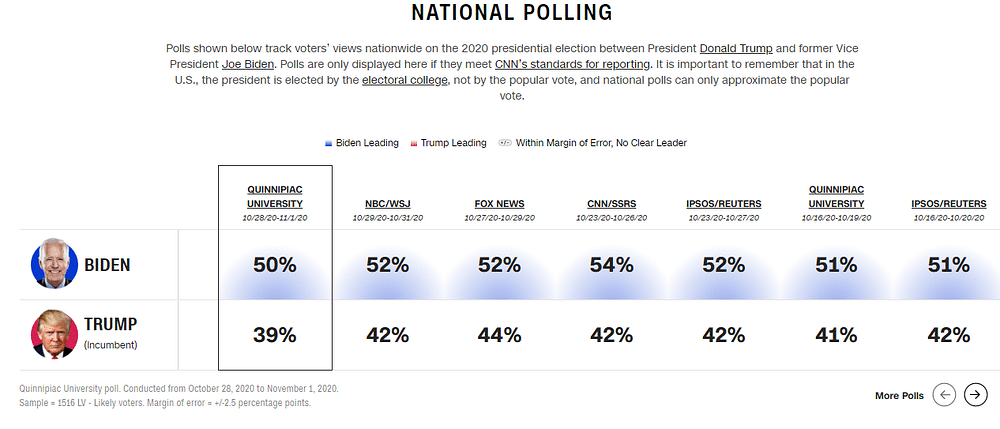 CNN posted national polls on the presidential race, taken between 10/16/20 and 11/1/20.