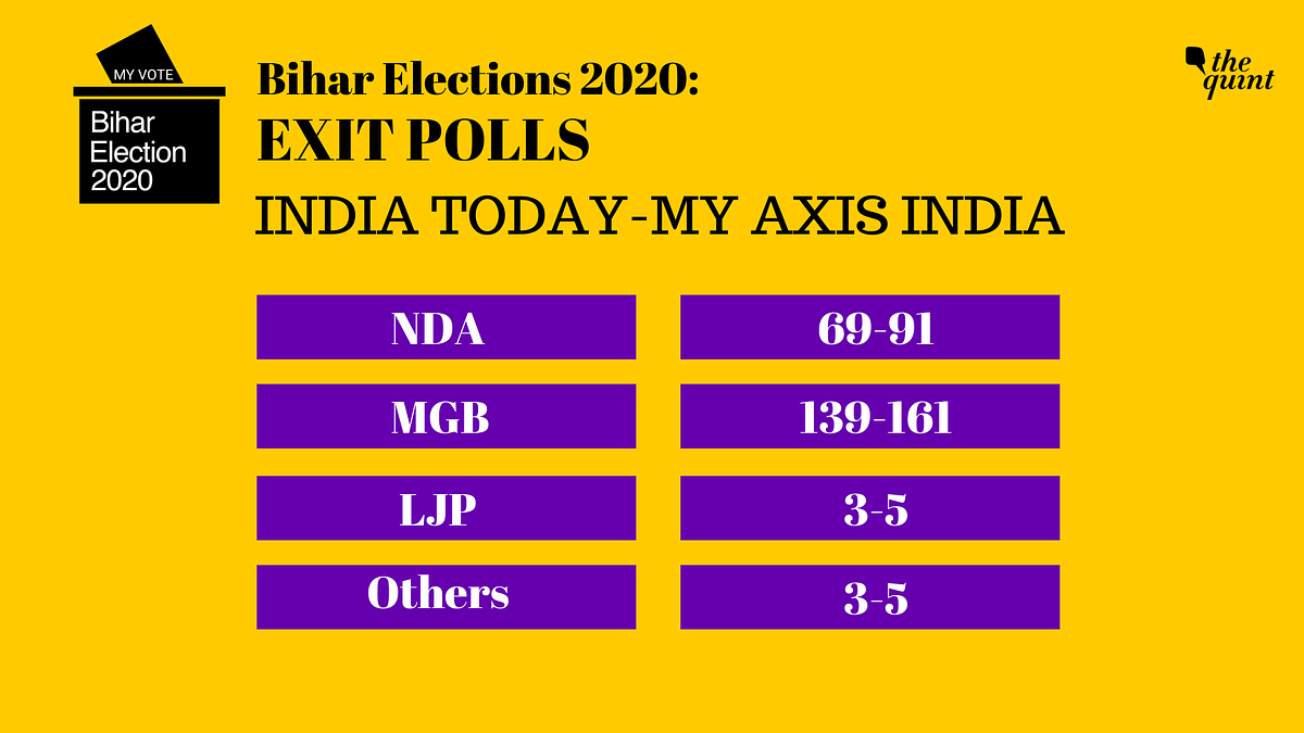 India Today- Axis Bihar Exit Polls: Clear Win For Mahagathbandhan