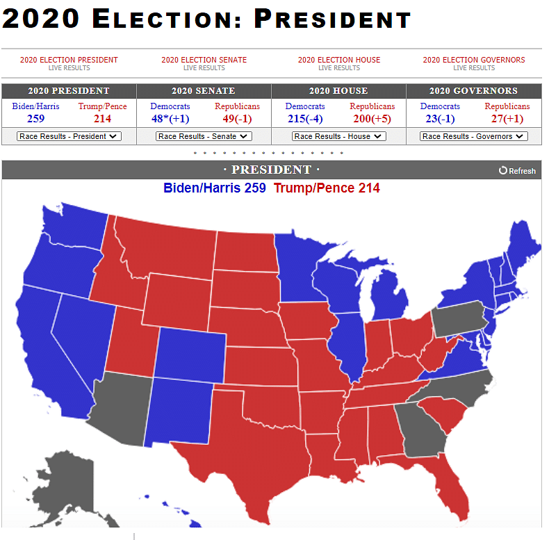 """An archive of the page can be found <a href=""""https://web.archive.org/web/20201107194842/https://www.realclearpolitics.com/elections/live_results/2020/president/"""">here</a>."""