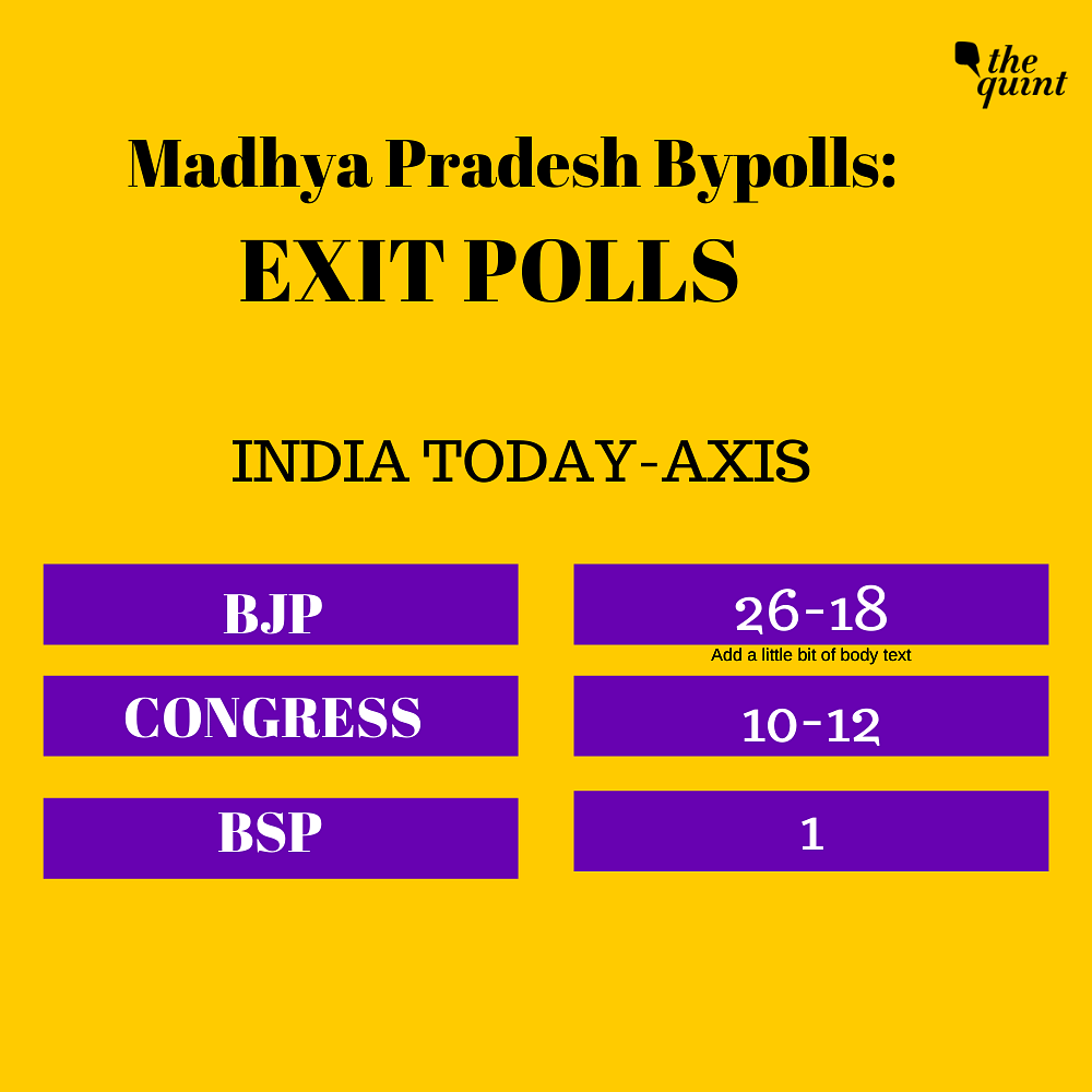 BJP Ahead of Cong in India Today-Axis Exit Polls for MP Bypolls
