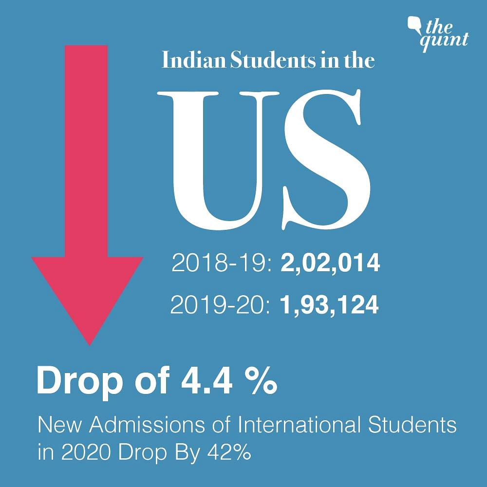 Indian Students in US Universities Drop By 4.4% in 2019-20