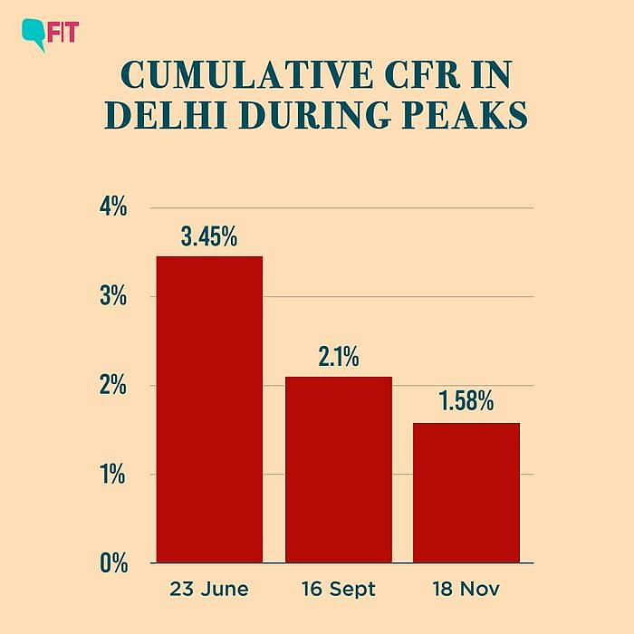 Delhi COVID Crisis: What Explains the Rising Number of Deaths?