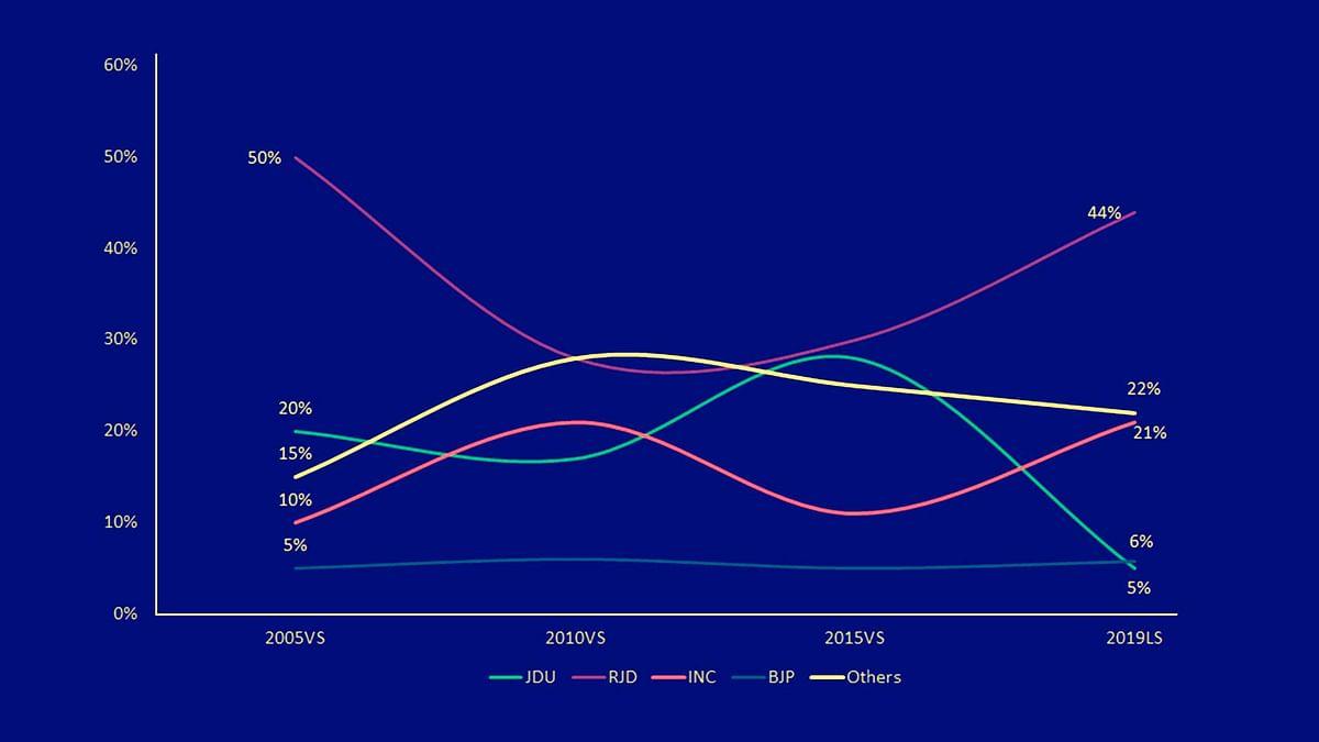 Muslim community voting pattern in Bihar / (Credit: Amitabh Tiwari)