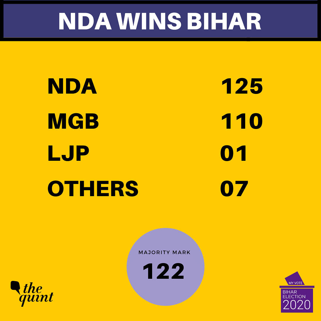 NDA Wins Bihar: BJP Emerges as the Big Brother in the Alliance