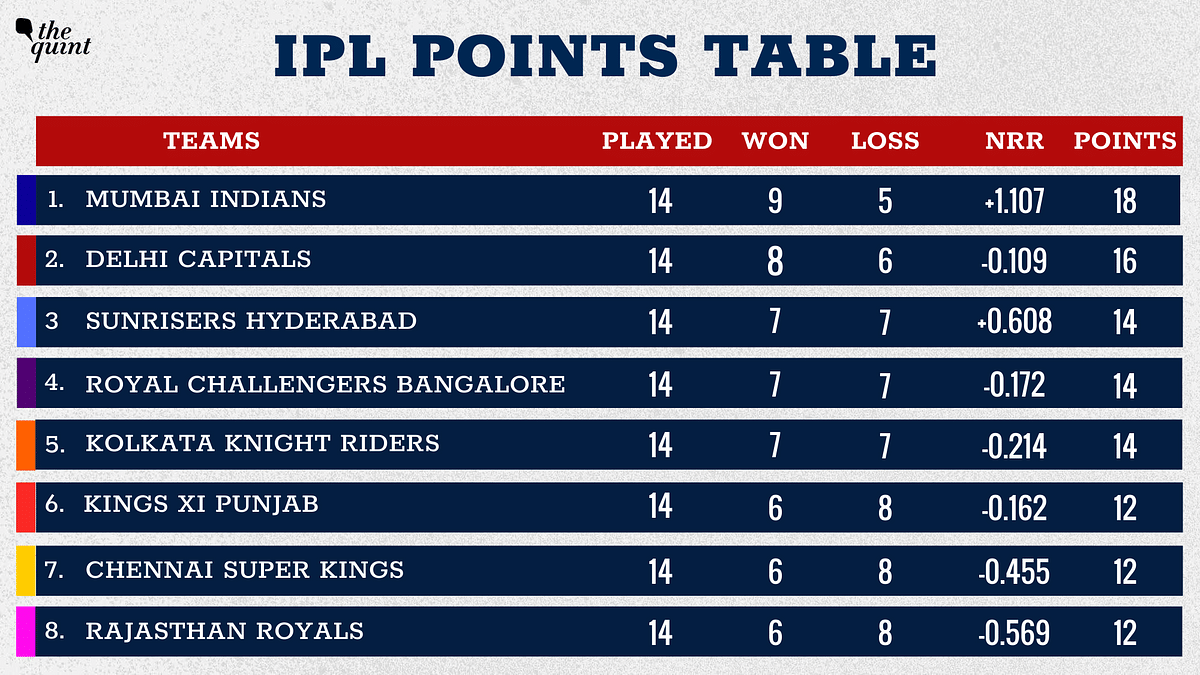 IPL Points Table: SRH Qualify For Playoffs, KKR Knocked Out