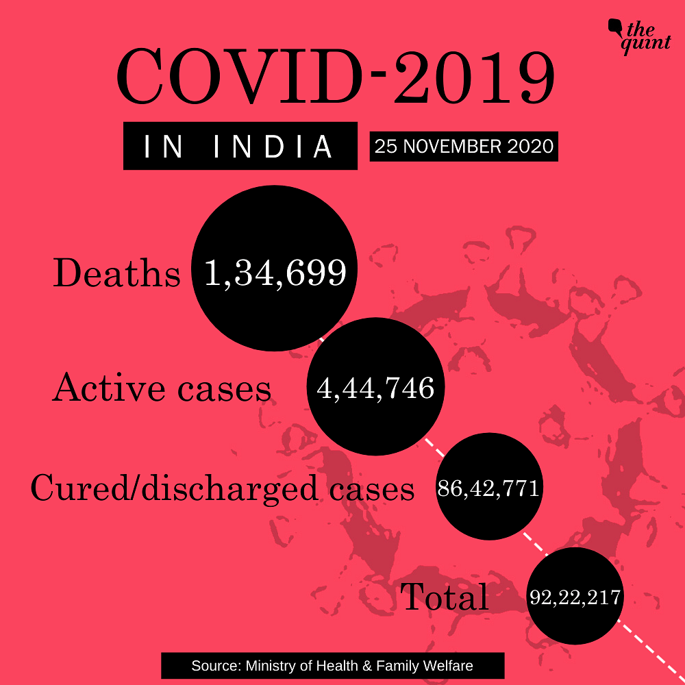With 44,376 Fresh COVID-19 Cases, India's Tally Reaches 92,22,217