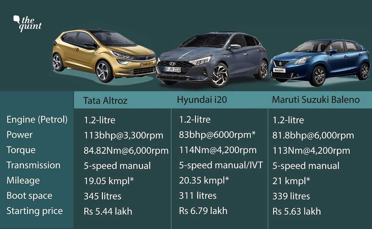 The above are the petrol base variants of each hatchback.
