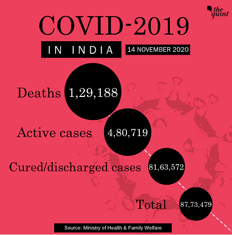 44,684 New COVID-19 Cases Take India's Tally to 87.73 Lakh