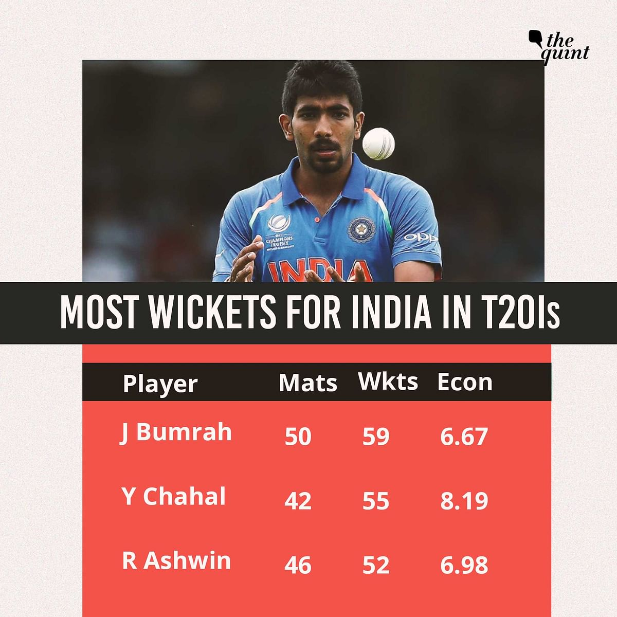 Stats: More Than Just Rankings, Trophy at Stake in India-Aus T20Is