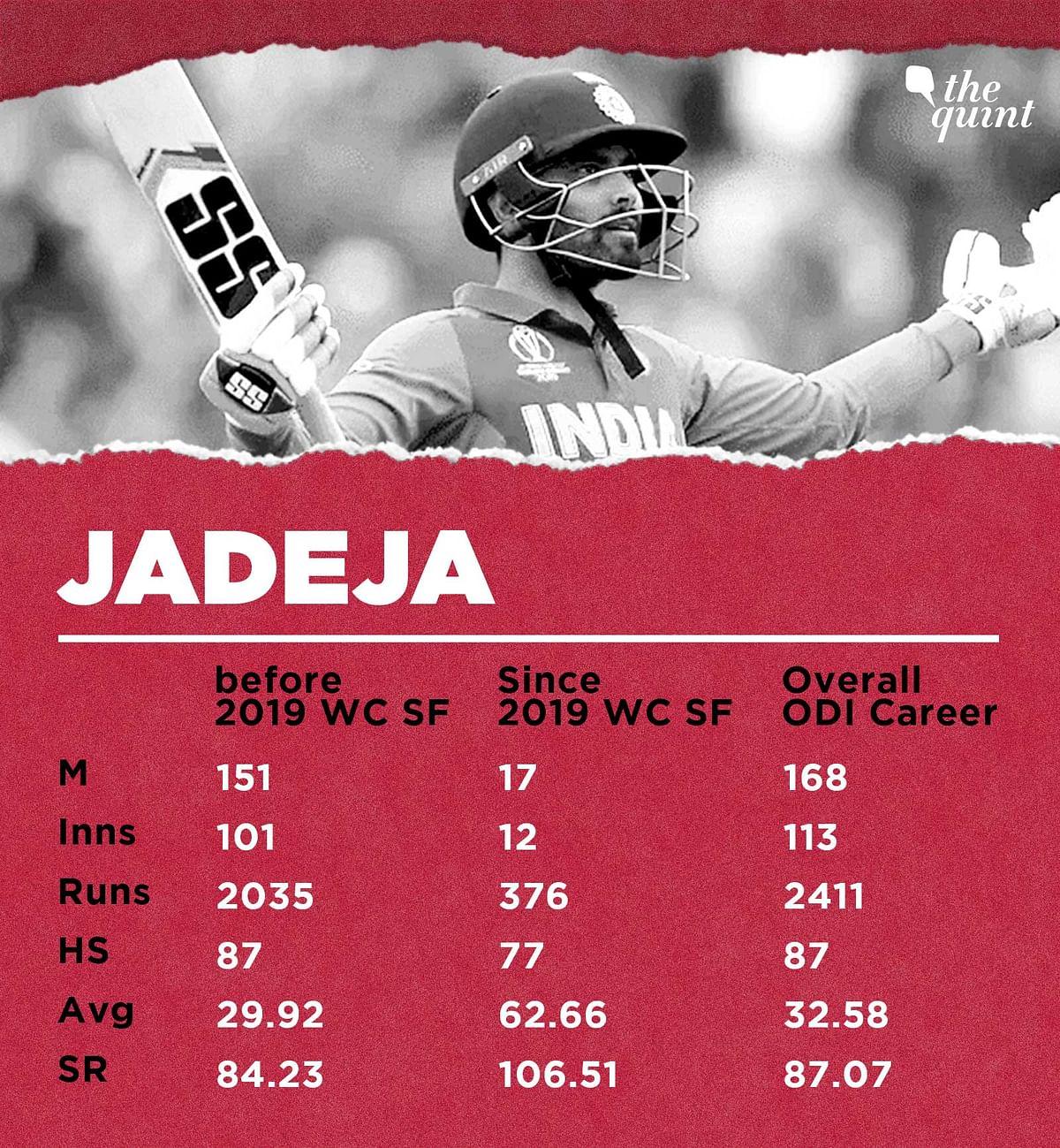 Ravindra Jadeja's Batting's Evolved, He Revels in Finisher's Role