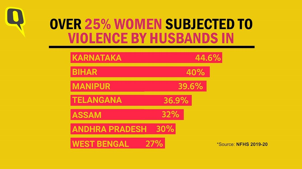 NFHS Report 2019-20 Raises Concerns on the State of Women in India