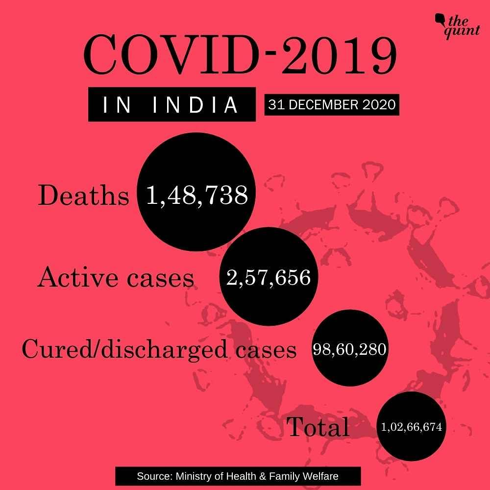 India's Tally Over 1.02 Crore With 21,821 New COVID-19 Cases