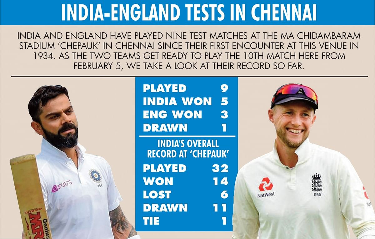 Venue Check: India Have Good Test Record vs England in Chennai