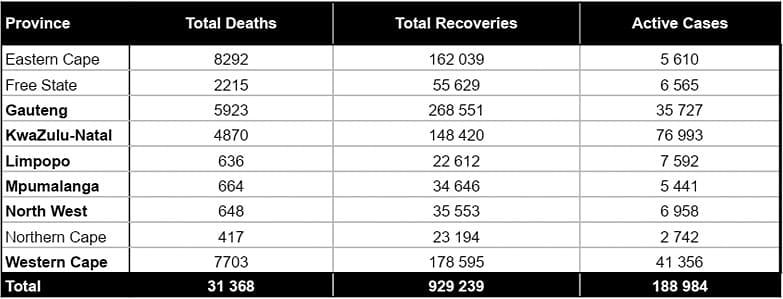 Total cumulative COVID-19 cases in South Africa is 1,149,591 cases