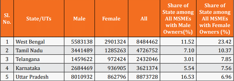 Female MSME owners by state