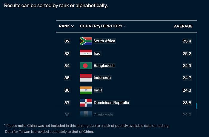 India at rank 86.