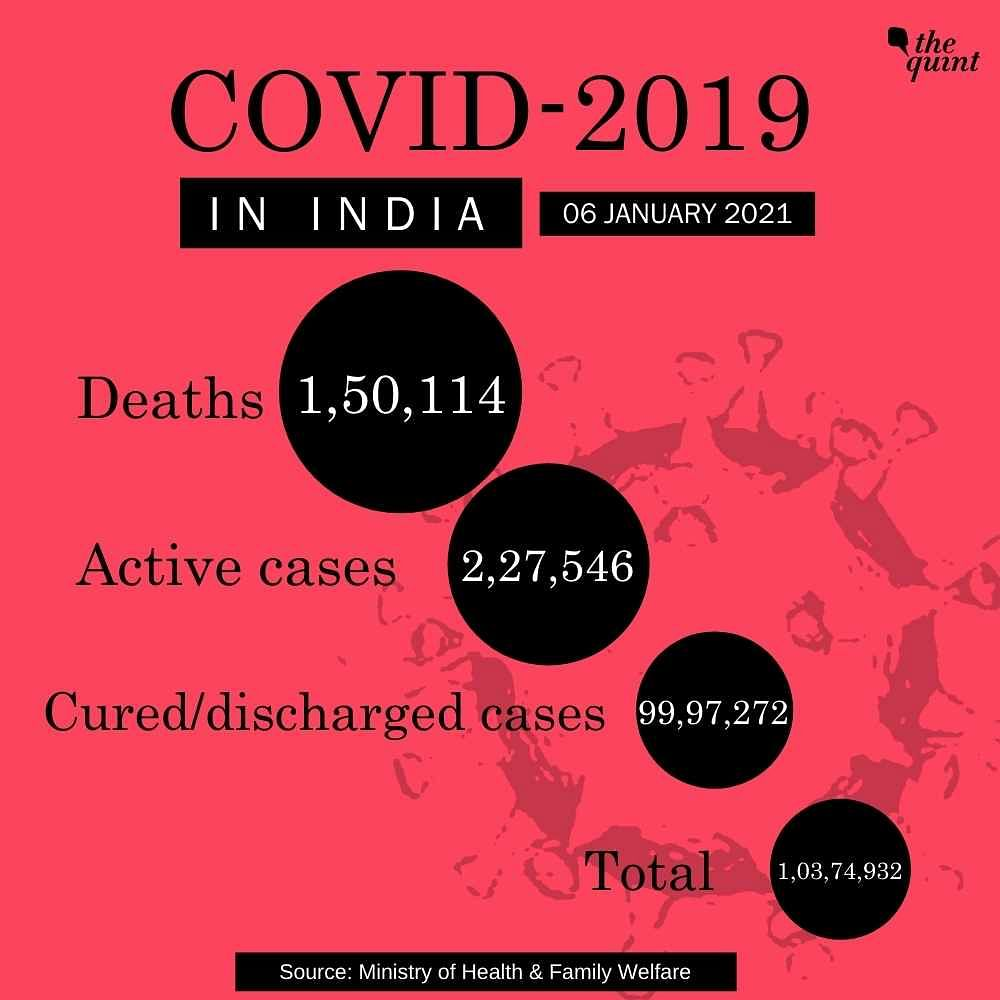 India's COVID Tally Over 1.03 Cr With 18,088 New Cases; 1.5 L Dead