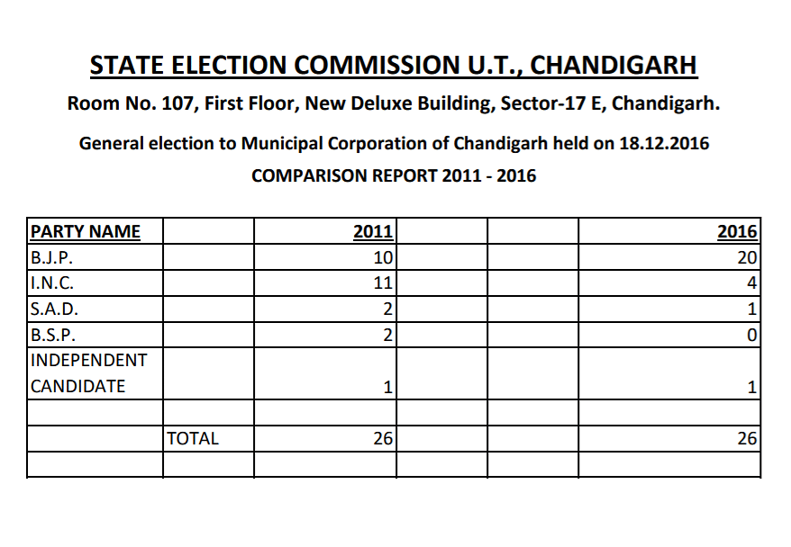 BJP's Sweep of Chandigarh Municipal Polls in 2016 Shared as Recent
