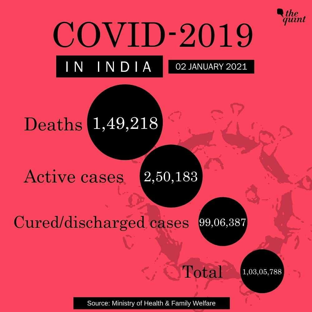 19,079 New COVID-19 Cases Take India's Tally to Over 1.03 Crore