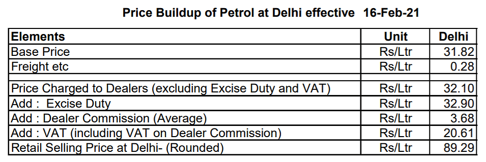 No, State Govts Do Not Charge More Tax Than Centre on Petrol