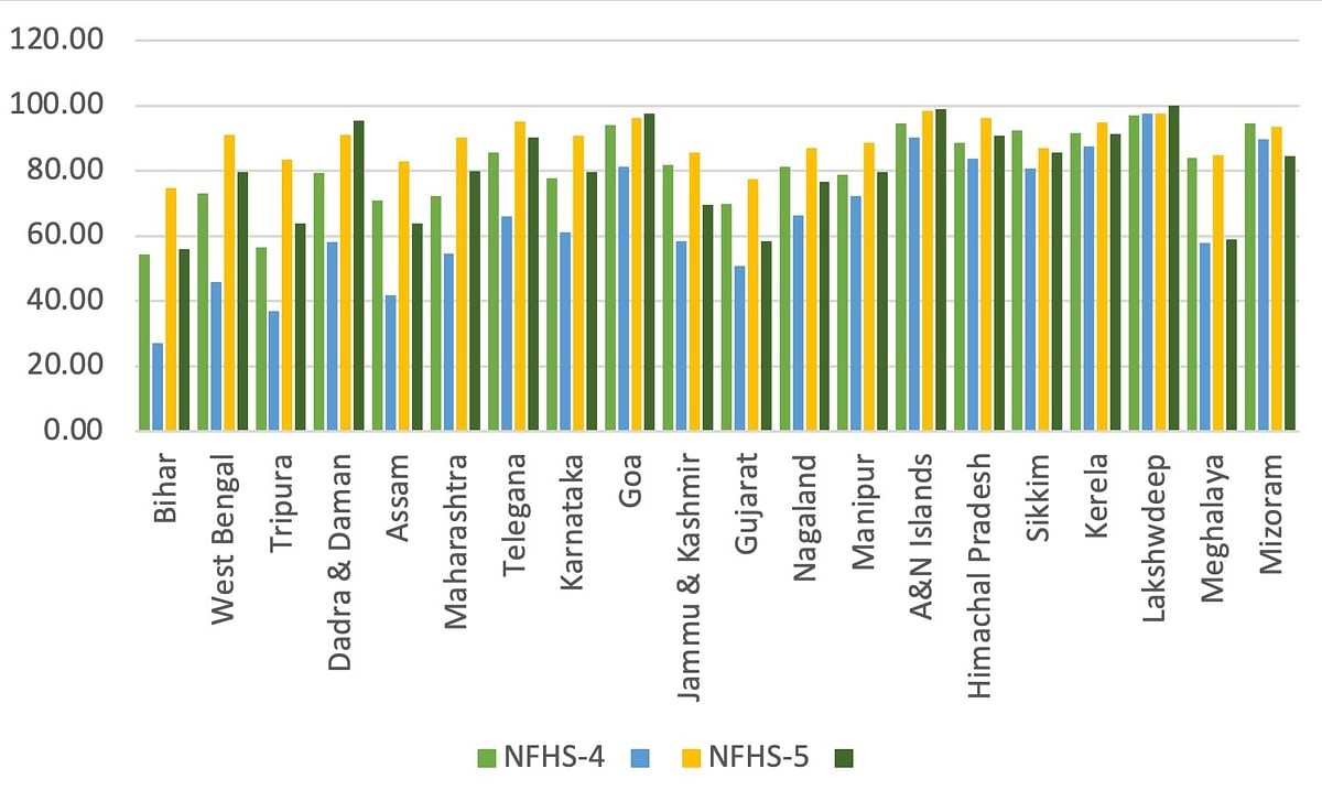 Figure 3. Percentage of women using sanitary items for menstrual protection in urban areas in NFHS-4 and NFHS-5