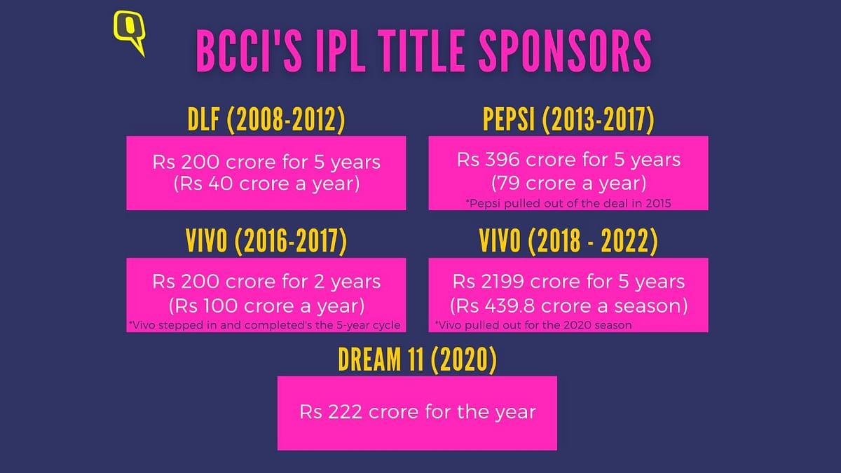 VIVO Returns as Title Sponsor for IPL 2021