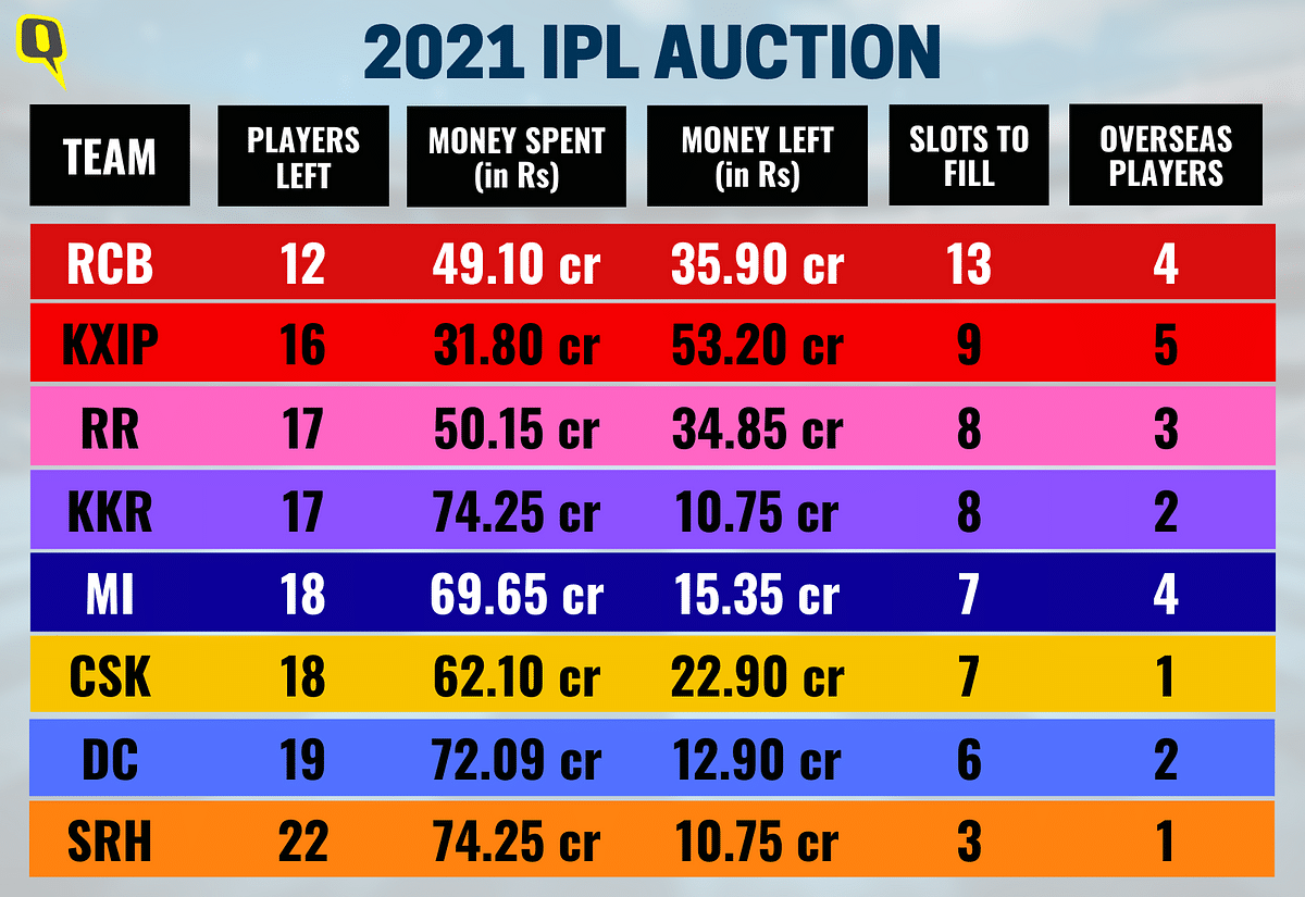 2021 IPL Auction: 1097 Players Sign Up for 61 Available Slots