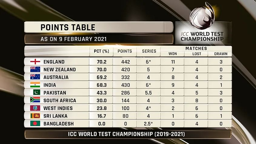 Explained: Who'll Qualify For  World Test Championship Final? How?