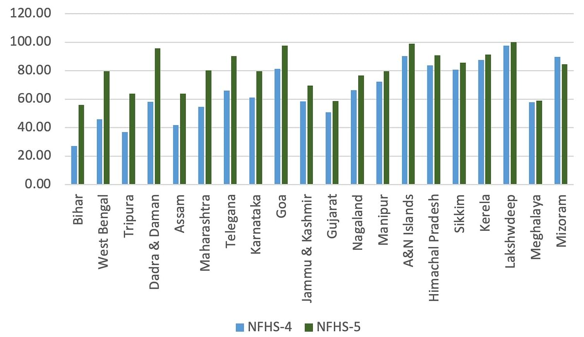 Figure 4. Percentage of women using sanitary items for menstrual protection in rural areas in NFHS-4 and NFHS-5