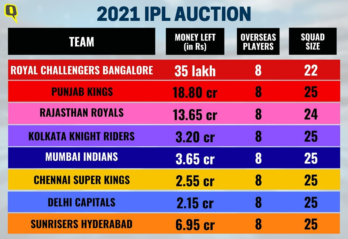 RCB Most Drained Out IPL Franchise After Player Auction