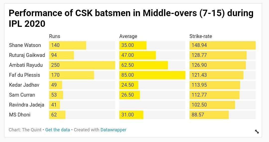 What Should Be Chennai Super Kings' Strategy for IPL 2021 Auction?
