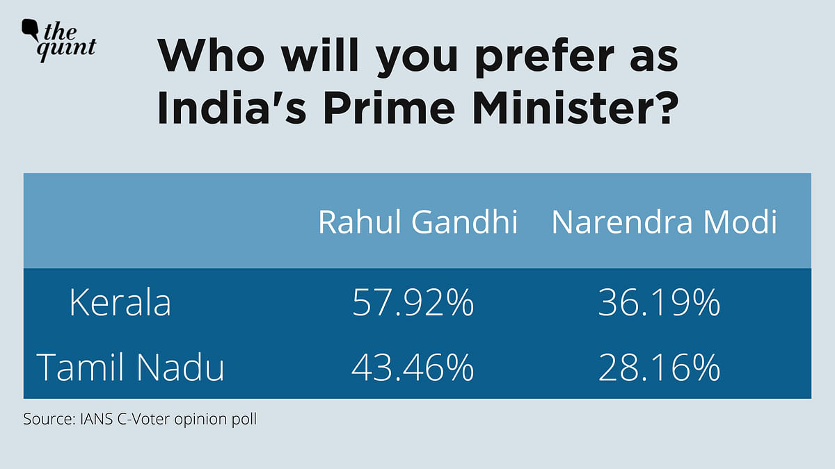 Rahul Gandhi is the preferred prime ministerial candidate in Tamil Nadu and Kerala by a considerable margin.