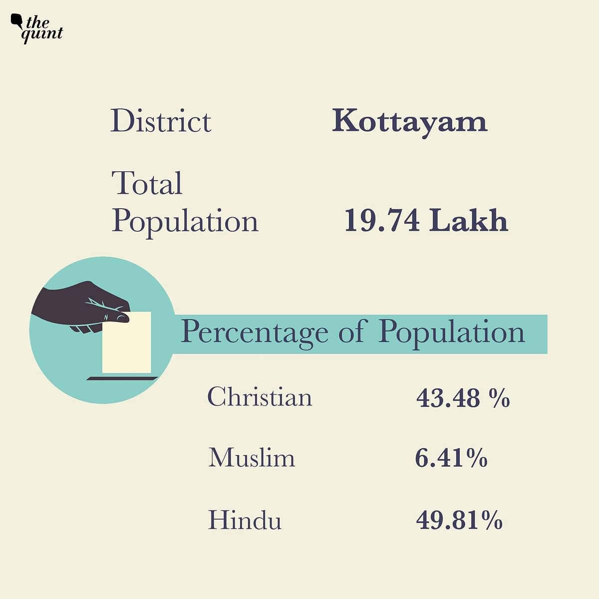 Christians form 43.48 per cent of the population in Kottayam.