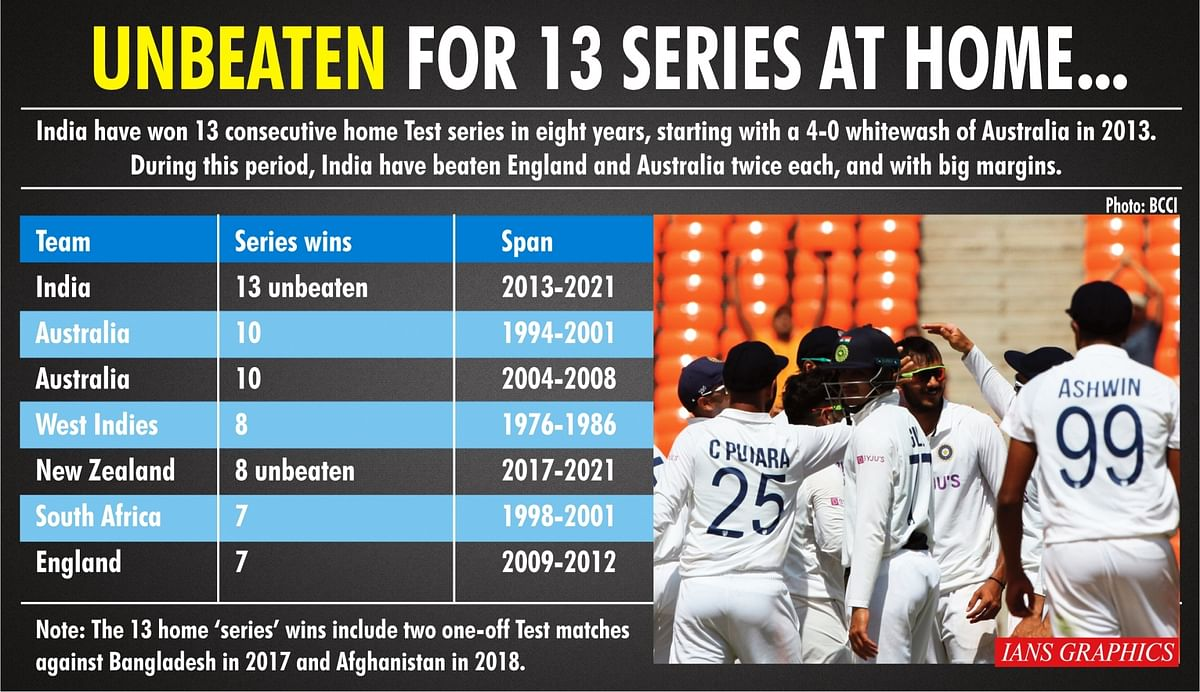 India Now Unbeaten at Home For 13 Test Series