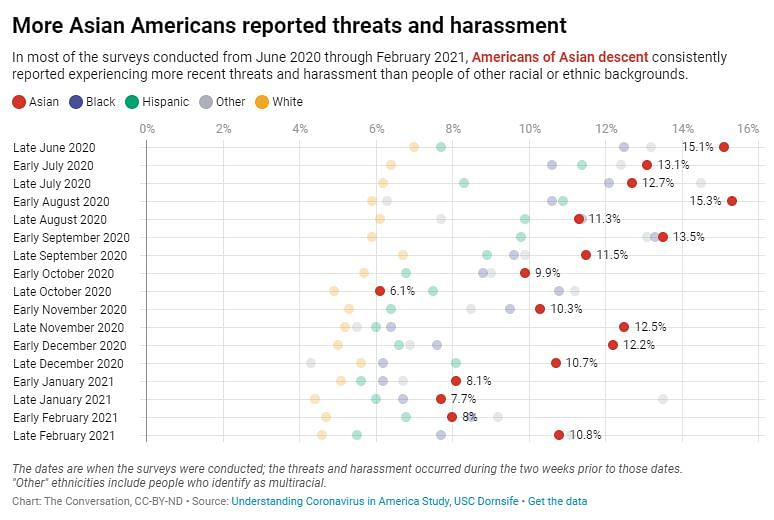 Asian Americans Top Targets for Threats, Harassment Amid Pandemic