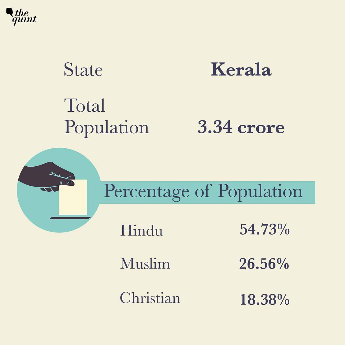 Christians form 18.38 per cent of the population in Kerala.