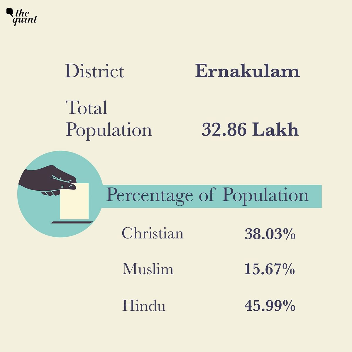 Christians form 38.03 per cent of the population in Ernakulam district.