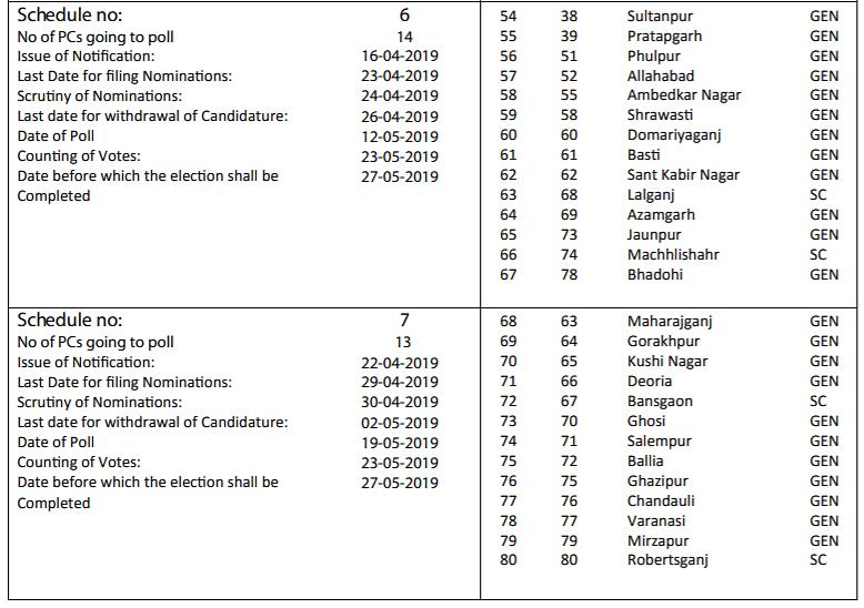 2019 Lok Sabha Schedule Shared as  UP Panchayat Elections Dates