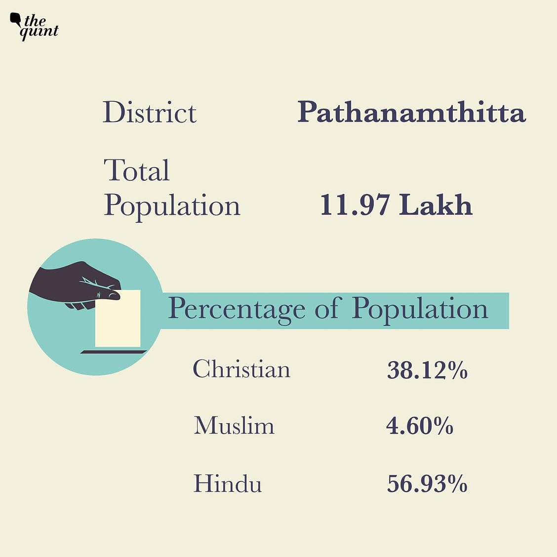 In Pathanamthitta district Christians form 38.12 per cent of the population.