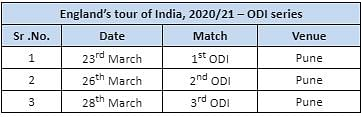 Prasidh, Suryakumar Earn Maiden ODI Call-Ups for England Series