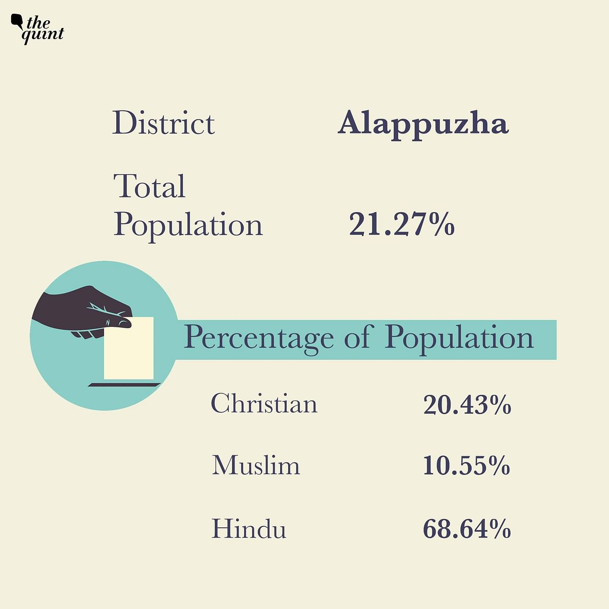 Christians form 20.43 per cent of the population in Alappuzha district.