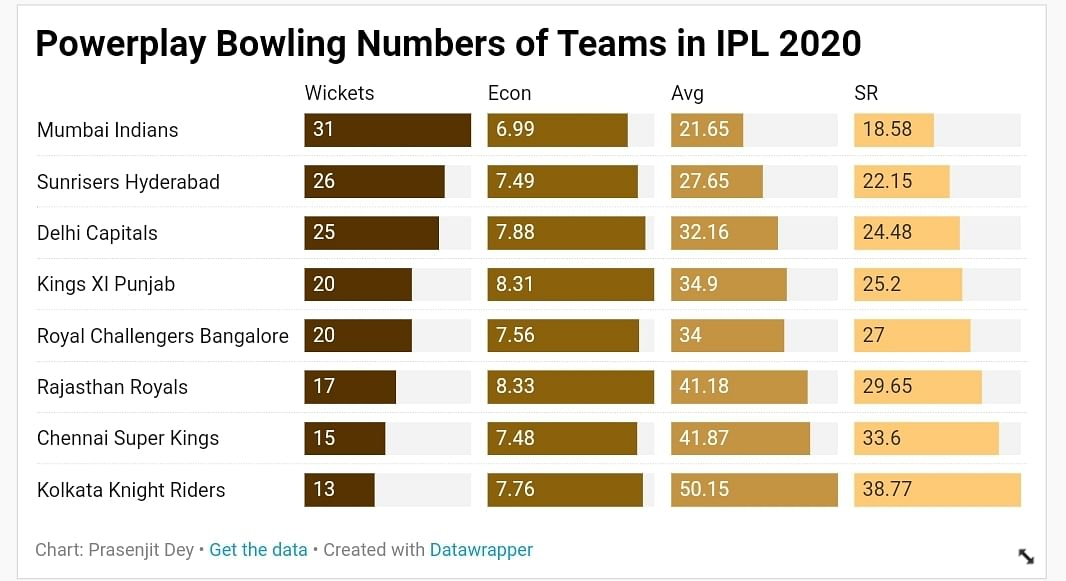Mighty Top Order & Sturdy Bowling Key to SRH's Success Once Again
