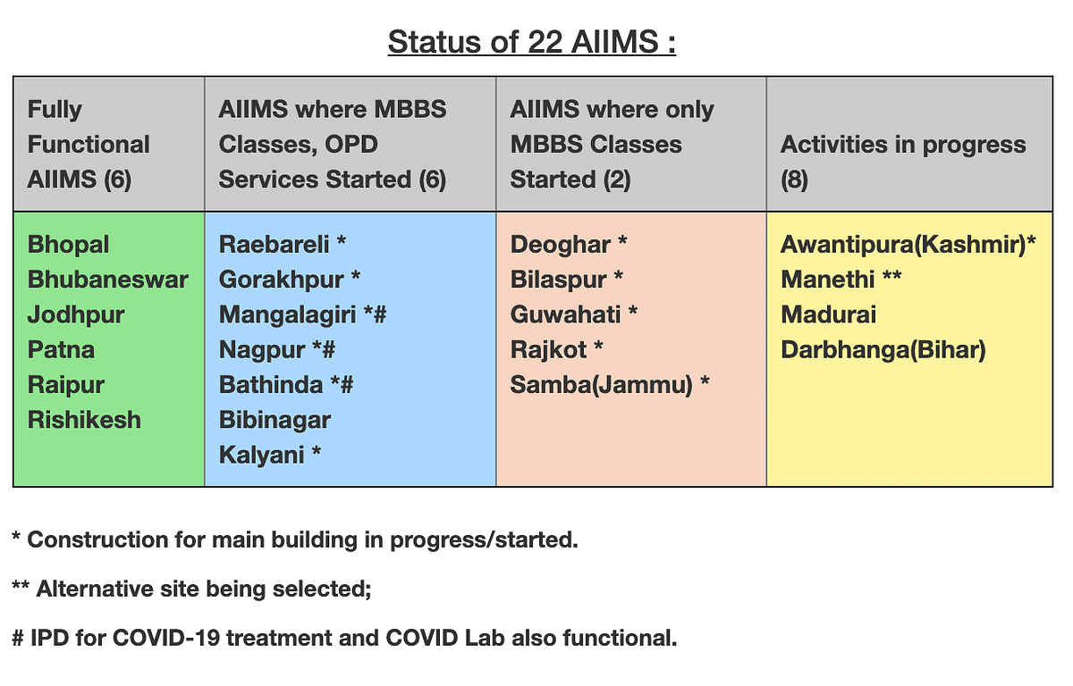 Most Number of AIIMS Under Modi Govt? Here's the Full Picture
