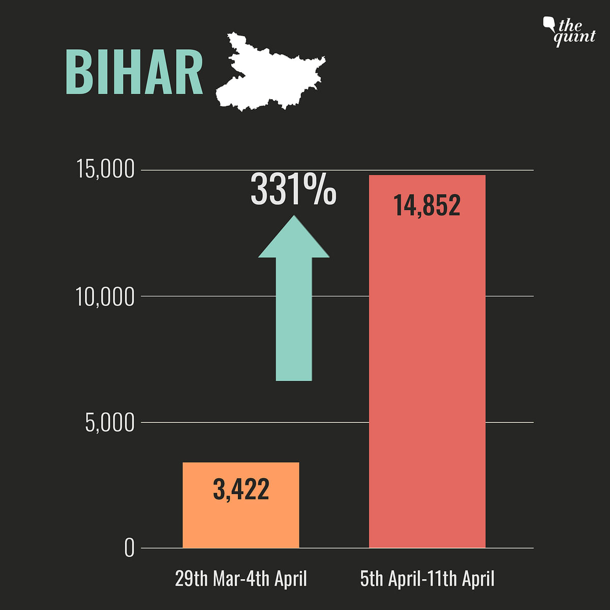 Bihar, UP & Other Heartland States Hit Hard by  Second COVID Wave