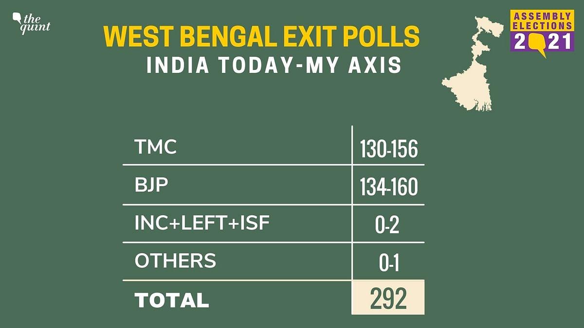 Bengal Elections: Exit Polls Show Slim Margin Between TMC & BJP