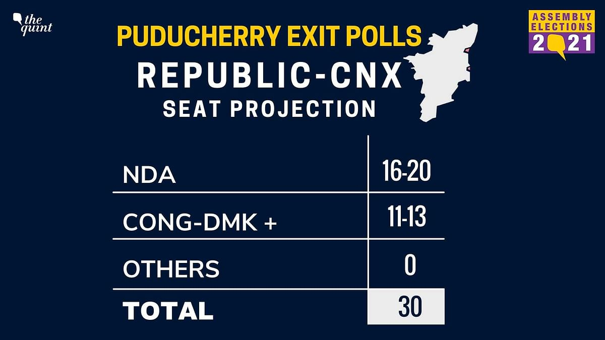 Advantage NDA in Puducherry, Cong-DMK to Lag Behind: Exit Polls