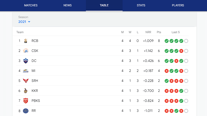 "<div class=""paragraphs""><p>IPL Points table 2021</p></div>"